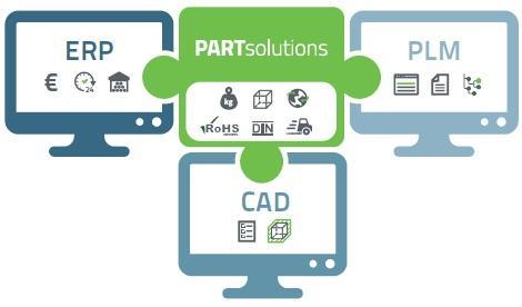 Die Geberit Gruppe führt ab 2016 PARTsolutions von CADENAS für CATIA V6 Expierence ein