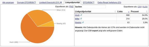 Screenshot_schlechtes Backlinkprofil: Beispiel eines schlechten Backlinkprofils: Dieser Online-Shop besitzt 65 % Links mit einem hohen Risiko.