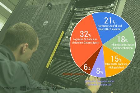 RecoveryLab Datenrettung: Ursachen für virtuellen Datenverlust, Data Center