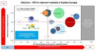 InfoCom – IPTV in relevant markets in Eastern Europe