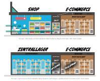 Konzepte: Autonome und Automatisierte Retail Systeme Shop/Zentrallager/Logistikcenter/E-Commerce - Bild: Xpert.Digital