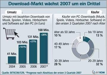 Allzeithoch bei Downloads: Umsatz klettert 2007 auf 168 Millionen Euro