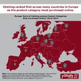 Infographic: Europe Clothing B2C E-Commerce Market 2015