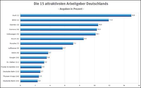 Die 15 attraktivsten Arbeitgeber Deutschlands 2011