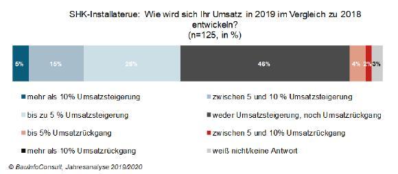 SHK-Umsatzbarometer 2019: Viele Betriebe erwarten teils deutliche Umsatzsteigerungen / BauInfoConsult, Jahresanalyse 2019/20