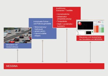 MESSINA als Integrationsplattform für die Simulation der Fahrzeug-, Fahrer- und Infrastrukturmodelle. Bildquelle: Berner & Mattner Systemtechnik GmbH