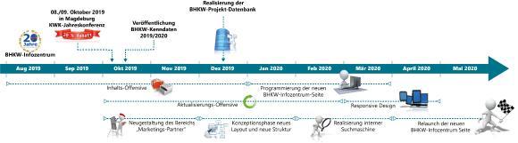 Weiterentwicklung des BHKW-Infozentrums - Projekt