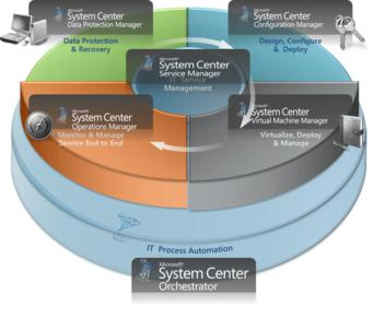 Das Microsoft System Center im Überblick