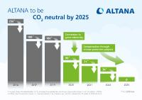 ALTANA CO2 Neutral by 2025