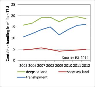 Development of container traffic in the North Range by market segments 2005-2012