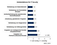 security current press releases pressebox  sicherheitskonferenz deepsec nimmt mobile datenangriffe ins visier #2