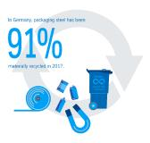 Material loop works: Recycling rate of tinplate remains high at 91 percent