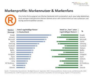 «Trendmonitor Deutschland», Nordlight Research. Schwerpunktthema: «Markenverhalten und Markentrends 2020». September 2020. Dieses Bild ist für redaktionelle Zwecke kostenfrei nutzbar.
