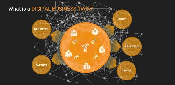 Business Digital Twins interlink silo-ed data across the organization to form a transversally integrated perspective on the key business dimensions (5P): Product, Process, Partner, People and Policy