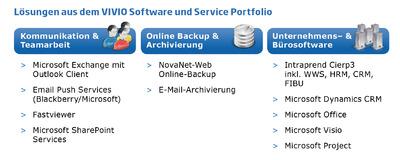 VIVIO Portfolio IM softwarekatalog