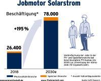 Jobmotor Solarstrom