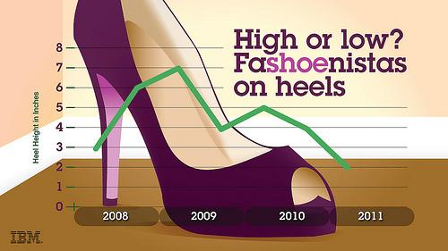 IBM determined the median heel height discussed online by those identified as important shoe mavens in the social media universe. The median height discussed peaked at seven inches in 2009 and declined to two inches this year