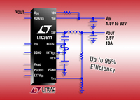 32V Input Synchronous Step-Down Regulator Delivers 10A from a 9mm x 9mm QFN