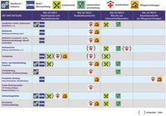 Branchenbezogene Zuordnung verschiedener Textilien zu den RAL Gütezeichen (RAL-GZ 992/1/2/3/4)