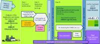 Analyse und Bereinigung der Sourcen mit AMELIO