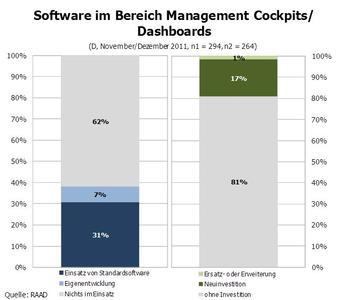 Software im Bereich Management Cockpits/Dashboards