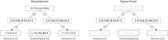 Die Rechenpyramide liefert eine erste Einschätzung der Honorarsteigerung durch die Implementierung der 3-D-Bildgebung