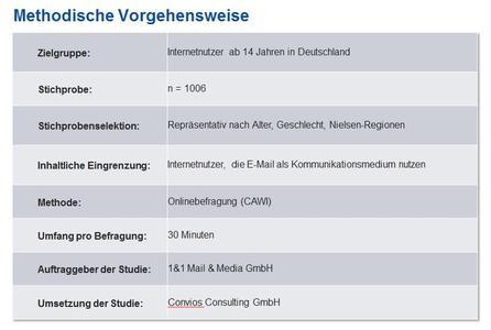 neue e mail studie deutsche bevorzugen gmx und web de 1 1 mail media gmbh pressemitteilung. Black Bedroom Furniture Sets. Home Design Ideas