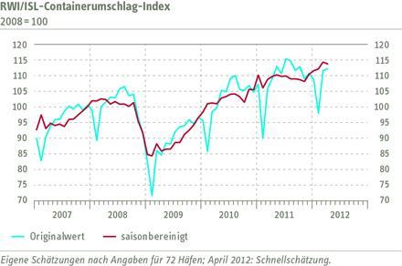 RWI/ISL Containerumschlag-Index im April leicht gefallen
