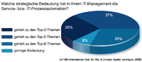 IT-Prozessautomation im IT-Management hat hohe Priorität