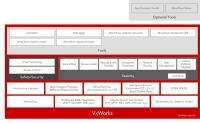 VxWorks Stack Diagram