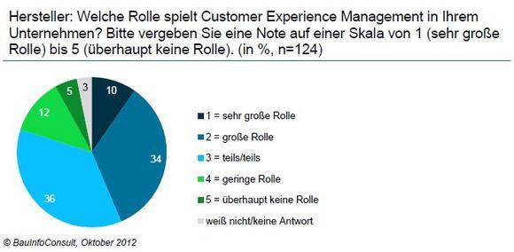 Hersteller: Welche Rolle spielt Customer Experience Management in Ihrem Unternehmen? Bitte vergeben Sie eine Note auf einer Skala von 1 (sehr große Rolle) bis 5 (überhaupt keine Rolle). (in %, n=124)