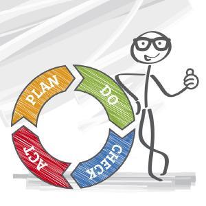 """Mit dem Deming-Zyklus (PDCA-Zyklus) steigern Sie durch ein Management der Prozesskomplexität die Unternehmens-Performance deutlich. Über die Verlustphilosophie der """"drei Mu´s"""", den """"Target Processes"""" und """"Lean Processes"""" unterstützen Sie mit Exzellenz-Initiativen."""