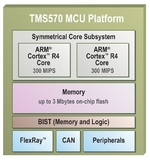 Texas Instruments Enhances Automotive Safety With First IEC 61508 Compliant Processor Solution