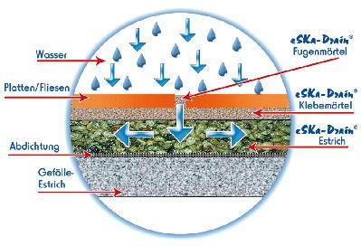 Standardsystemaufbau des Drainageestrich eSKa-Drain-Light.