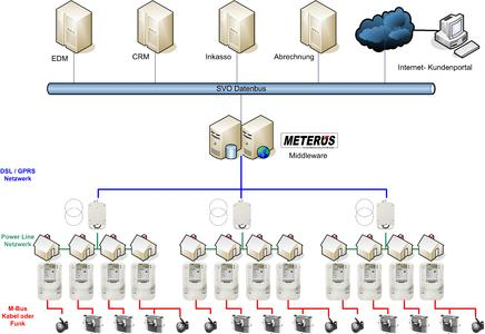 Die SVO steuert über die Middleware METERUS ihre Smart Meter