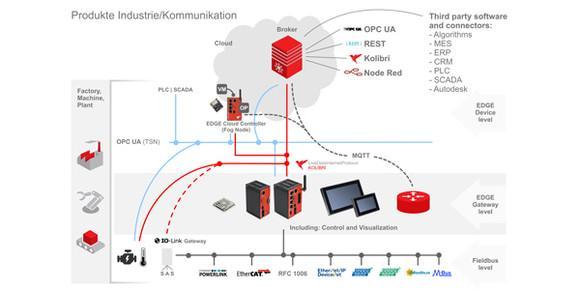 SMC Deutschland und Beck IPC machen Prozessdaten von Maschinen und ihren Komponenten Industrie-4.0-fähig. Etwa die des ALDS-Panels von SMC. Über die entsprechende App werden die Durchflussverbräuche ausgewertet und dabei zum Beispiel die Leckage eines Zylinders visualisiert, Foto: SMC Deutschland GmbH