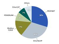 A recent study by IMS Research looking at the international market for industrial Ethernet and fieldbus technologies shows POWERLINK with a 9% market share. Diagram © IMS Research