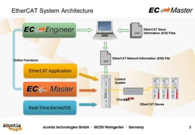 EC-Master EtherCAT Master Stack Running on Linux/64-Bit and Linux/PPC