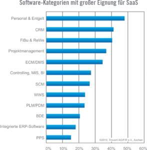 Software-Kategorien mit großer Eignung für SaaS (Quelle: Trovarit)