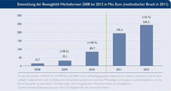 BVDW: Marktvolumen für Bewegtbildwerbung wächst um 23 Prozent in 2012