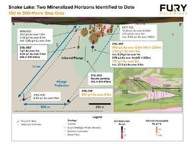 Fury Drills High-Grade Gold Extending Snake Lake Structure  840 Metres and Identifies New Mineralized Horizon