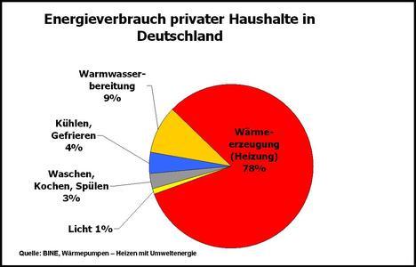 Energieverbrauch privater Haushalte in Deutschland