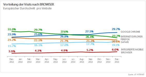 Browser-Barometer - die Jahresbilanz für 2013