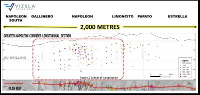 Vizsla Extends Napoleon to 800 Metres of Mineralization, Adds Depth, Including 3.45 Metres TW Grading 3,707 g/t AgEq