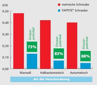Grafik 1 – Exemplarische Gesamtverbindungskosten bei der Verschraubung von Metallen