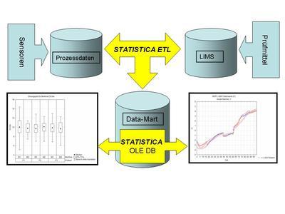 STATISTICA - Neue Werkzeuge zur Datenintegration