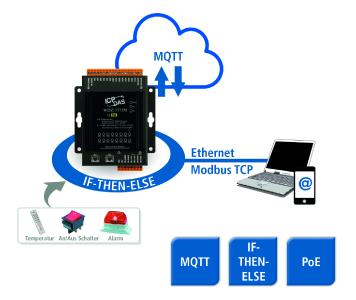 Spectra WISE 7500 Smarte Ethernet E A Module