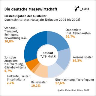 Messen sorgen jährlich für 23 Mrd. Euro Produktion in der deutschen Wirtschaft
