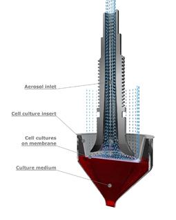 VITROCELL® Expositionstechnologie
