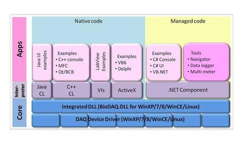 DAQ-Navi Treibersystem und Bibliotheken